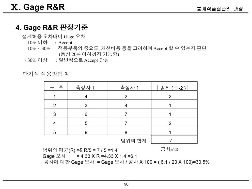 Ⅹ. Gage R&R 4. Gage R&R 판정기준 단기적 적용방법 예 설계허용 오차대비 Gage 오차