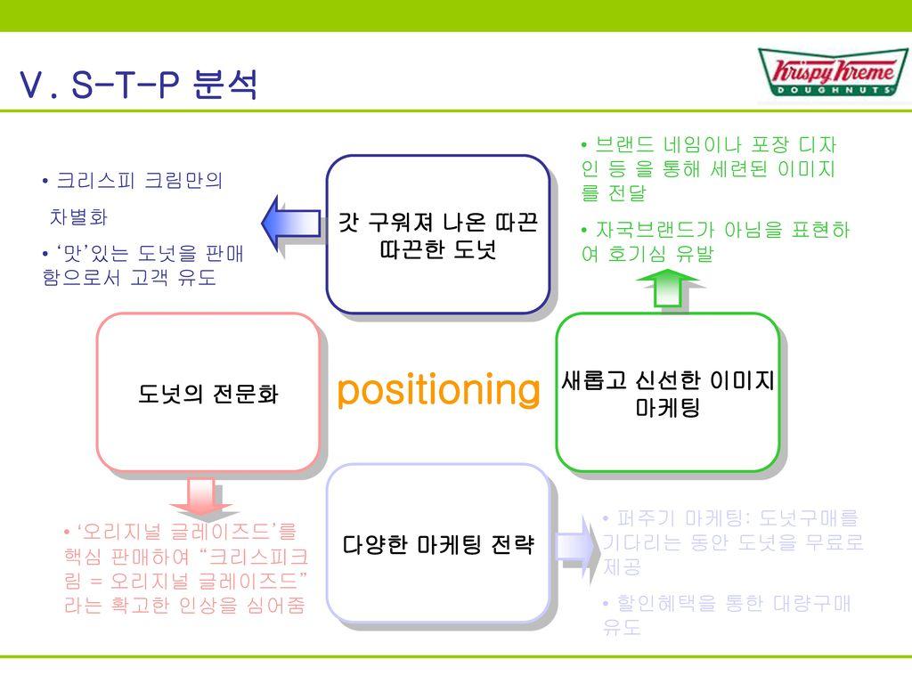 positioning Ⅴ. S-T-P 분석 갓 구워져 나온 따끈 따끈한 도넛 새롭고 신선한 이미지 도넛의 전문화 마케팅