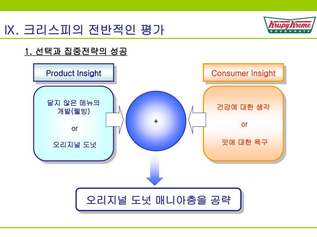 Ⅸ. 크리스피의 전반적인 평가 오리지널 도넛 매니아층을 공략 1. 선택과 집중전략의 성공 Product Insight