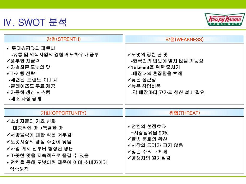 Ⅳ. SWOT 분석 강점(STRENTH) 약점(WEAKNESS) 롯데쇼핑과의 파트너 -유통 및 외식사업의 경험과 노하우가 풍부