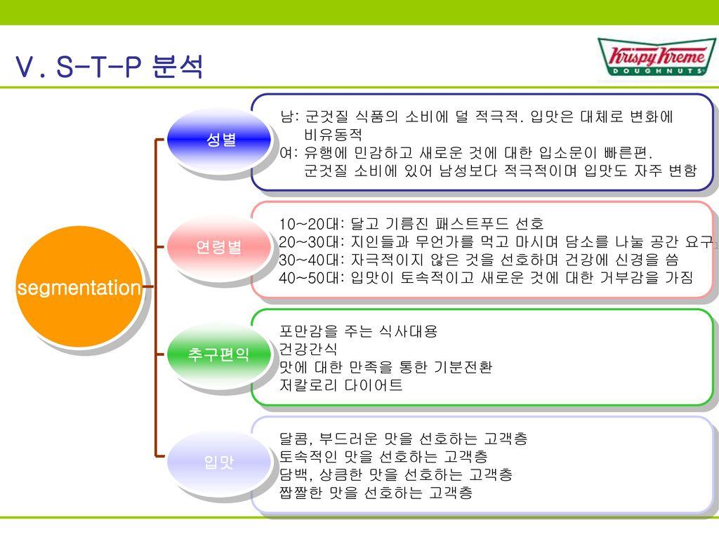 Ⅴ. S-T-P 분석 segmentation 남: 군것질 식품의 소비에 덜 적극적. 입맛은 대체로 변화에 성별 연령별 추구편익