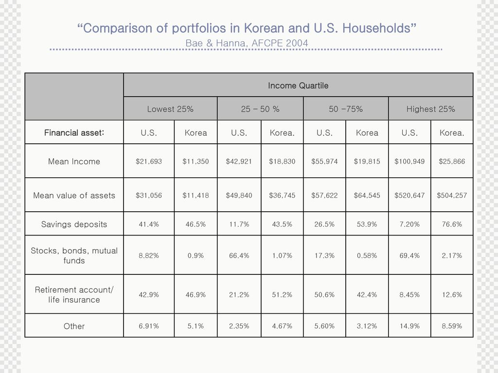 comparison of 2 portfolios undiversified and Investment comparison private share portfolios vs unit trusts philosophy local portfolio global portfolio overview there are significant differences between pooled investments such as.