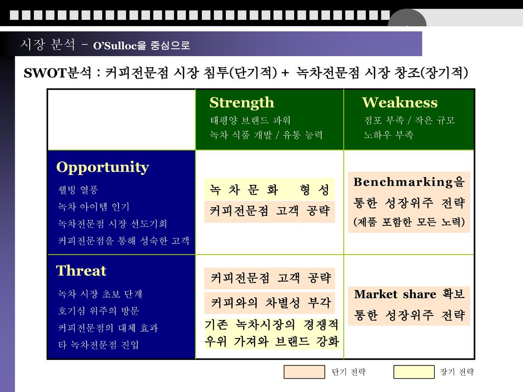 Strength Weakness Opportunity Threat 시장 분석 - O'Sulloc을 중심으로