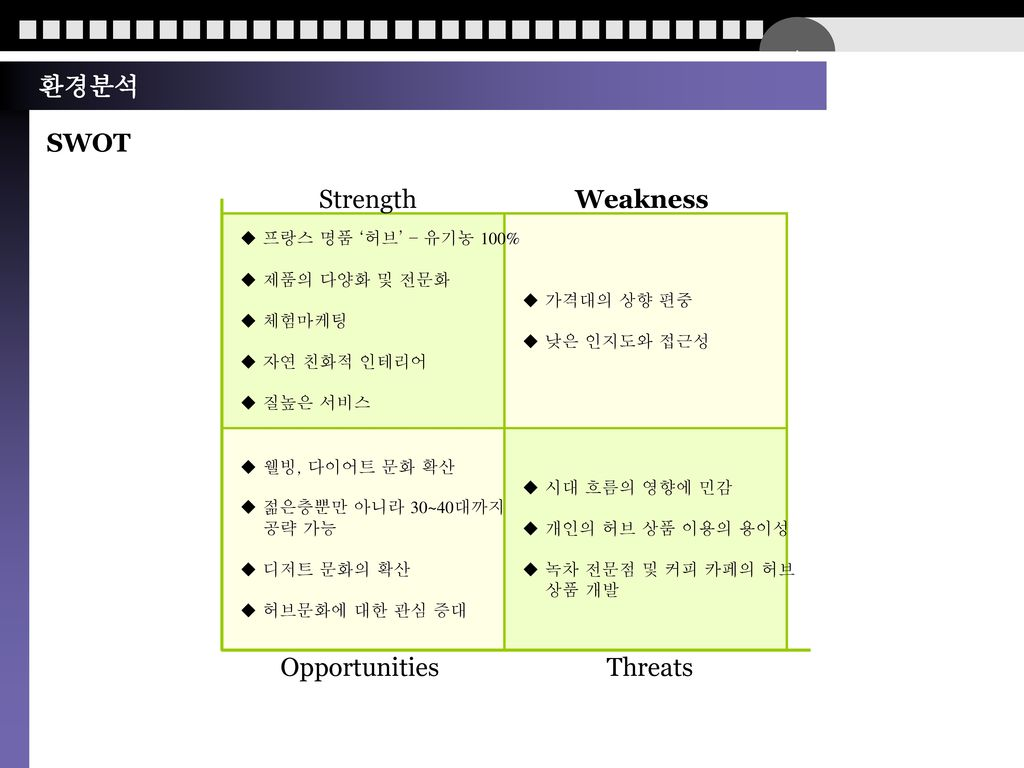 환경분석 SWOT Strength Weakness Opportunities Threats