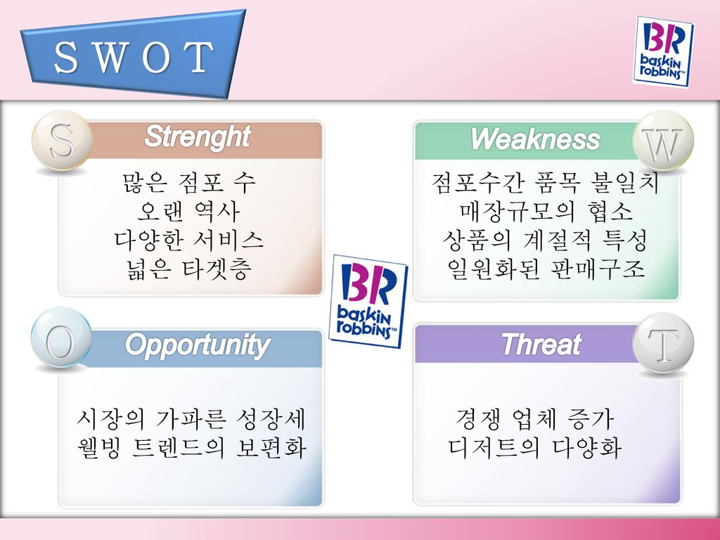 S W O T S W O T Strenght Weakness Opportunity Threat 많은 점포 수 오랜 역사