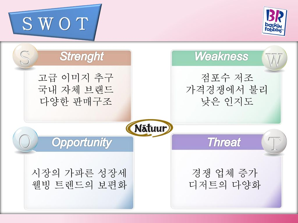 S W O T S W O T Strenght Weakness Opportunity Threat 고급 이미지 추구
