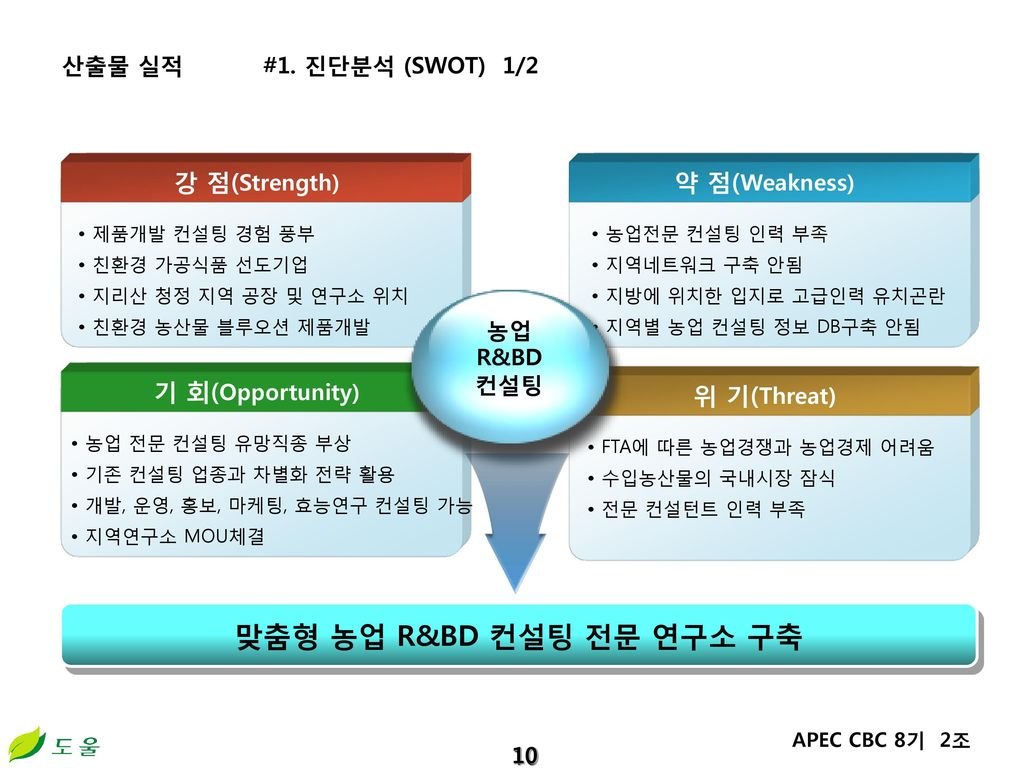 apec swot Risk management framework  focus groups (using brainstorming approaches, swot analysis techniques, project categories, or broad business categories.