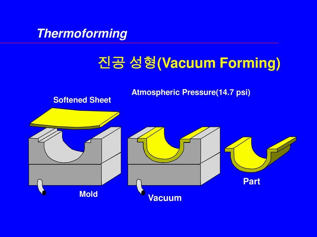 진공 성형(Vacuum Forming) Thermoforming Part Vacuum