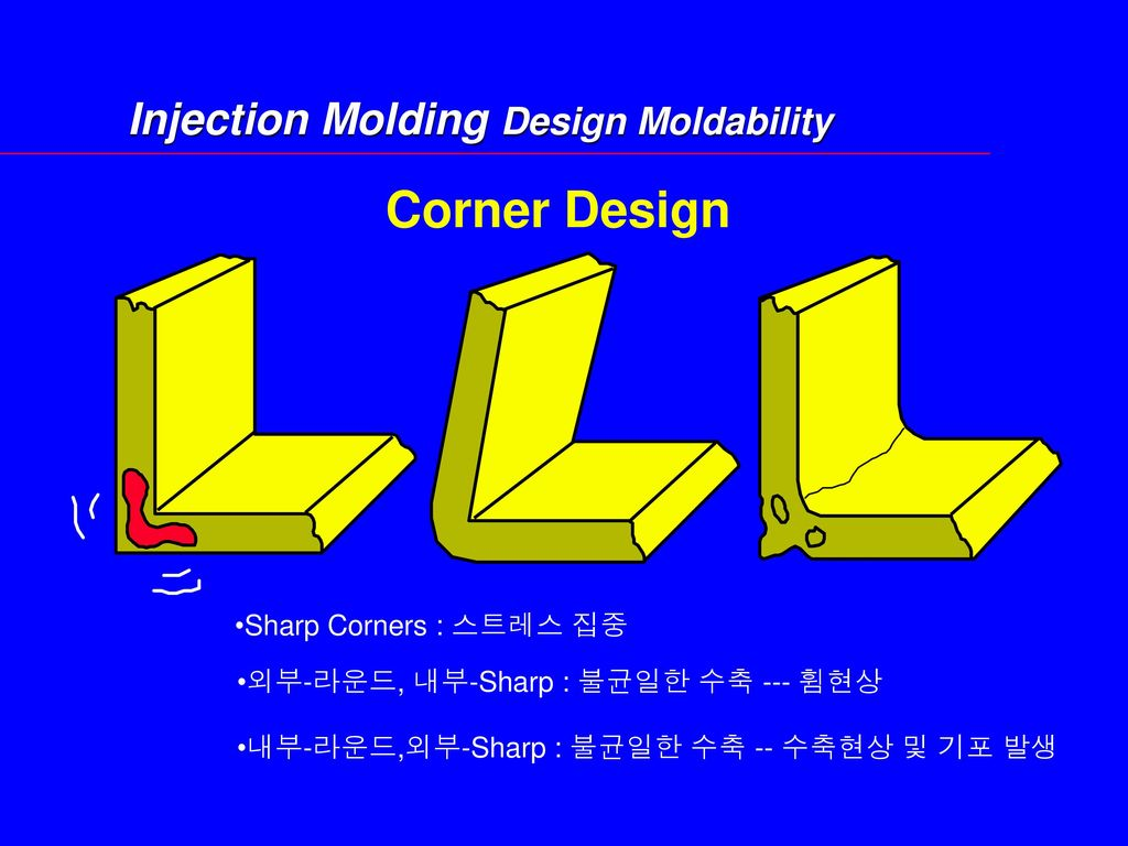 Injection Molding Design Moldability
