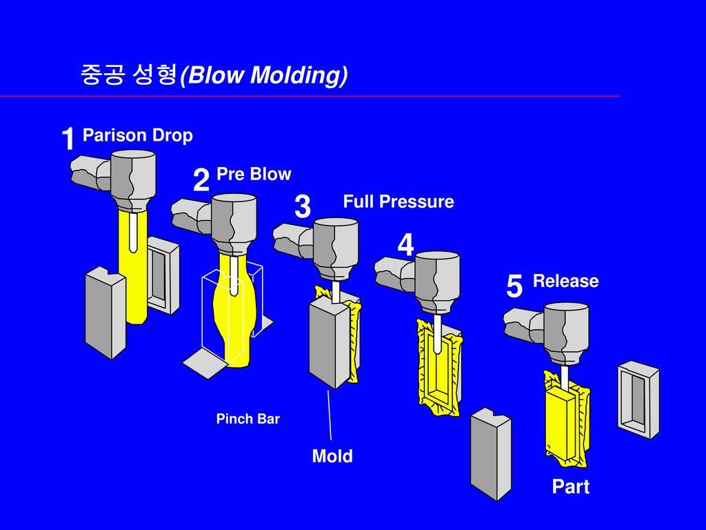 1 2 3 4 5 중공 성형(Blow Molding) Part Parison Drop Pre Blow Full Pressure