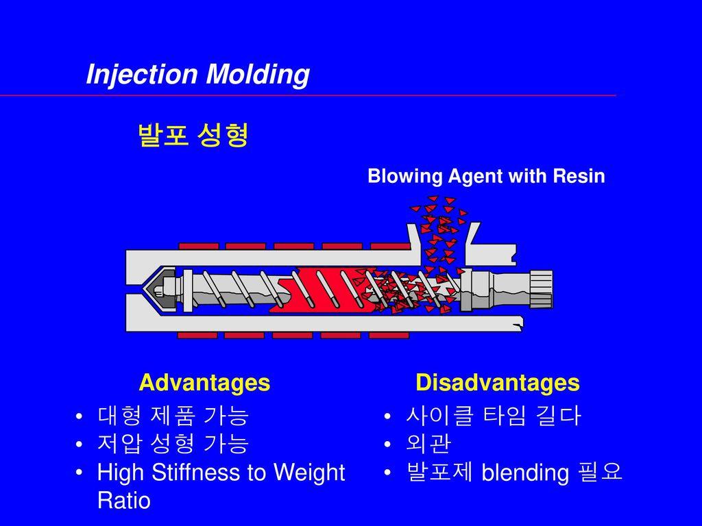 Injection Molding 발포 성형 Advantages Disadvantages 대형 제품 가능 저압 성형 가능