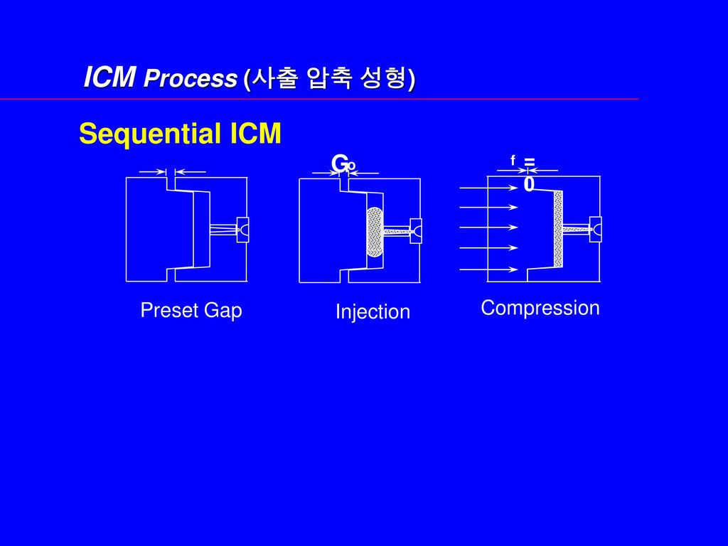 ICM Process (사출 압축 성형) Sequential ICM G = 0 Preset Gap Compression