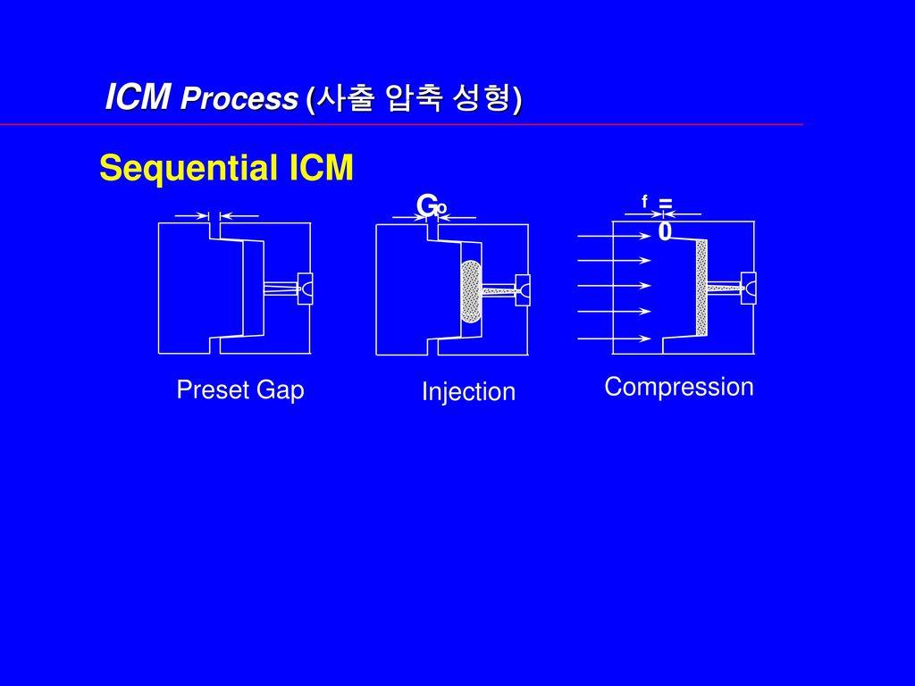 ICM Process (사출 압축 성형) Sequential ICM G = 0 Preset Gap Compression
