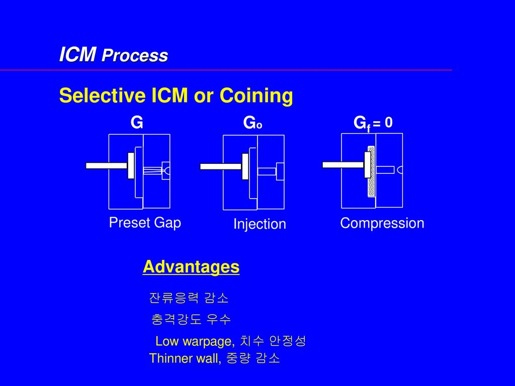 Selective ICM or Coining