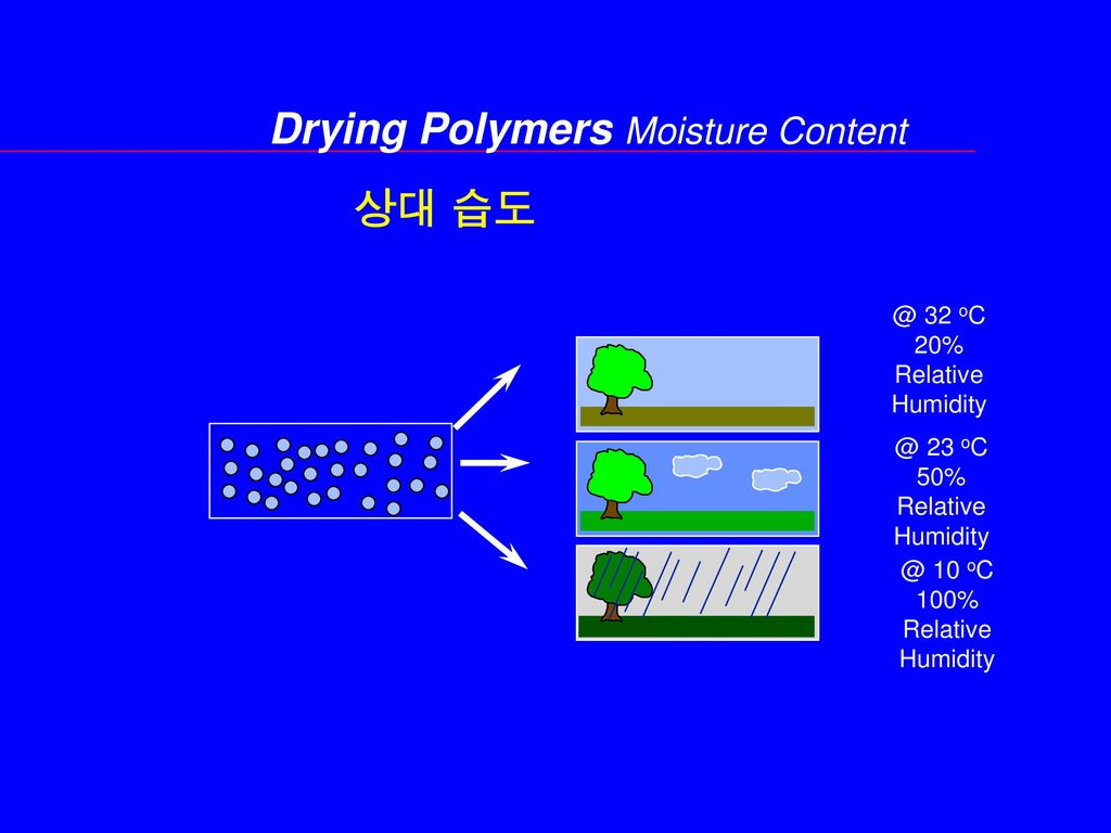 Drying Polymers Moisture Content
