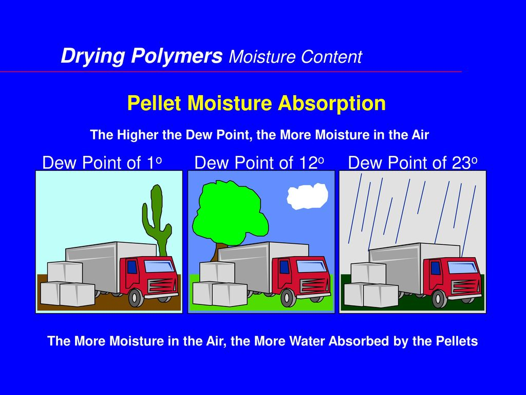 Pellet Moisture Absorption