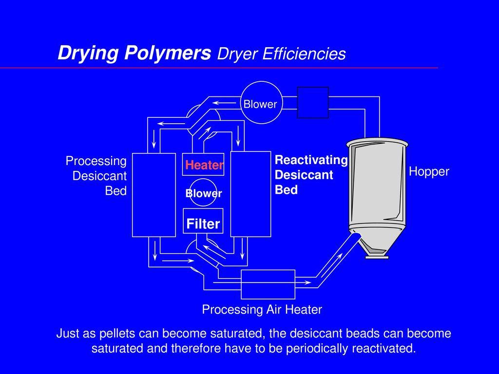 Drying Polymers Dryer Efficiencies
