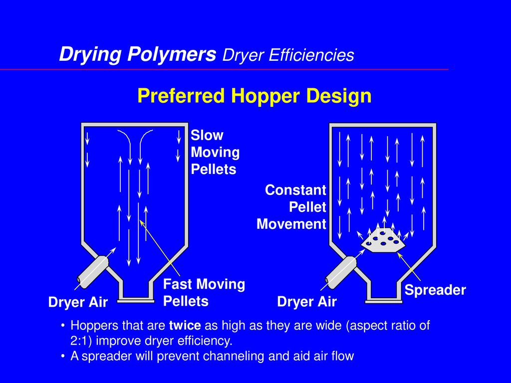 Preferred Hopper Design