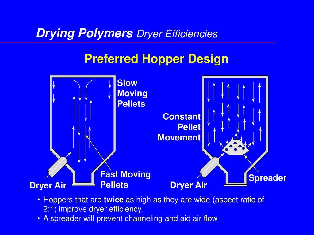 Preferred Hopper Design