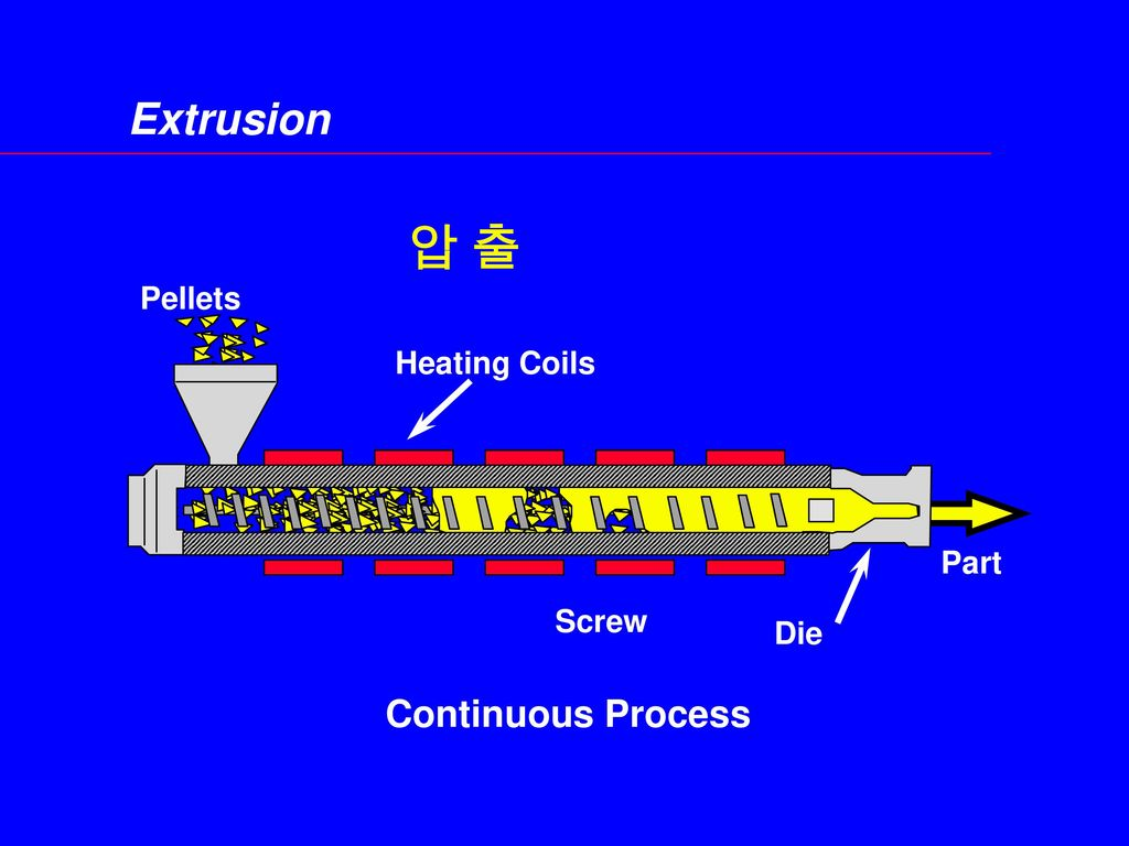 Extrusion 압 출 Pellets Heating Coils Part Screw Die Continuous Process
