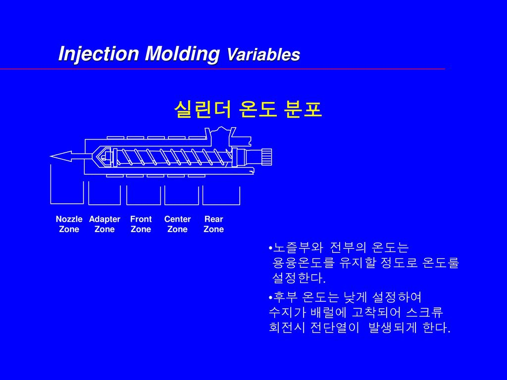 Injection Molding Variables
