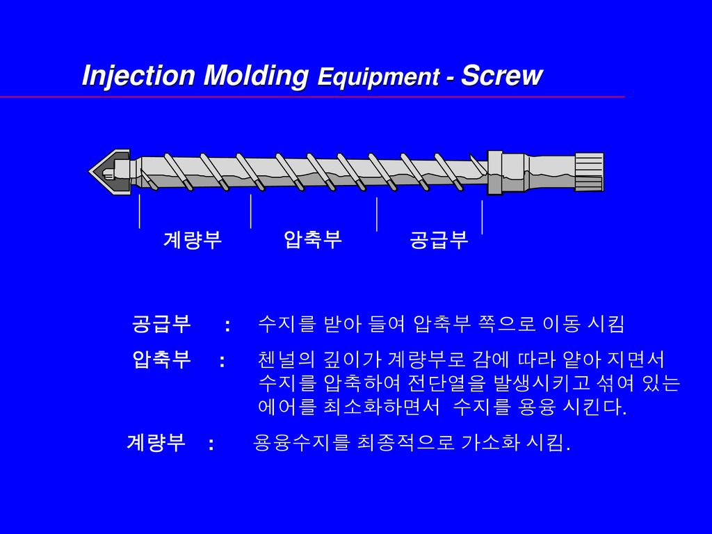 Injection Molding Equipment - Screw