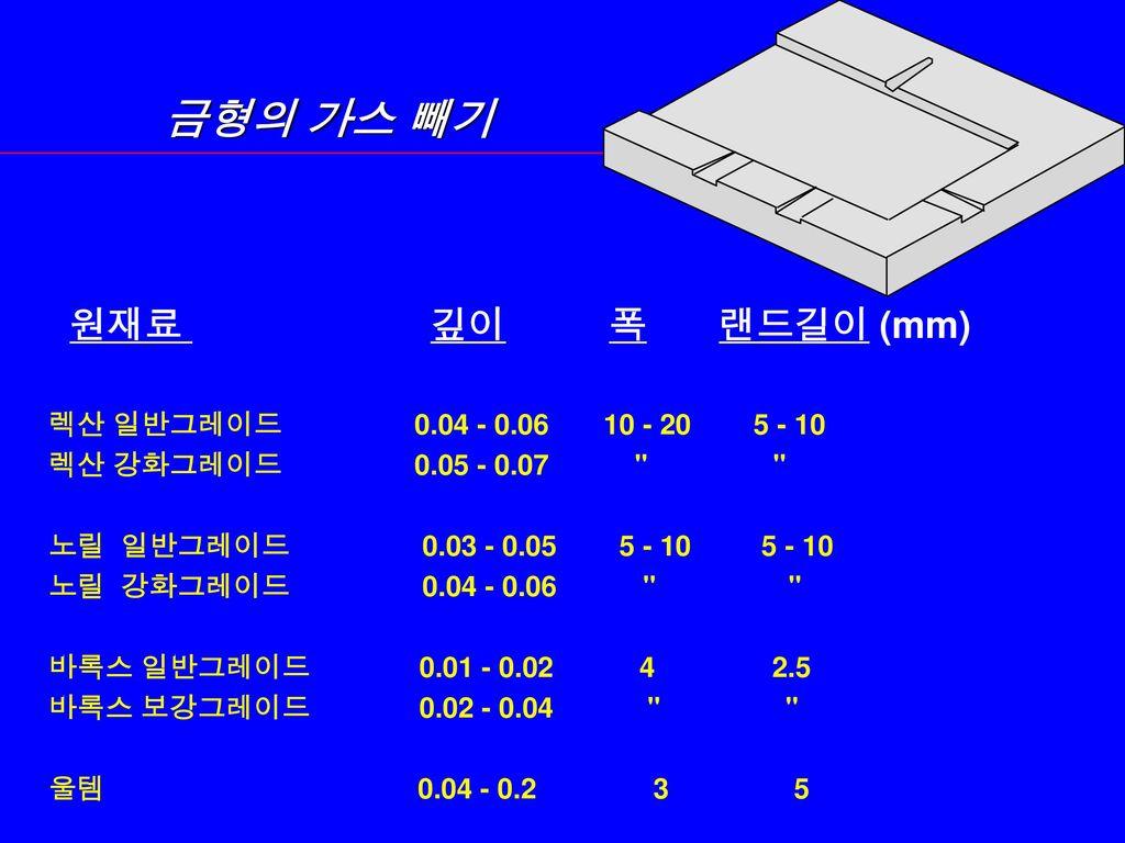 금형의 가스 빼기 원재료 깊이 폭 랜드길이 (mm) 렉산 일반그레이드 0.04 - 0.06 10 - 20 5 - 10