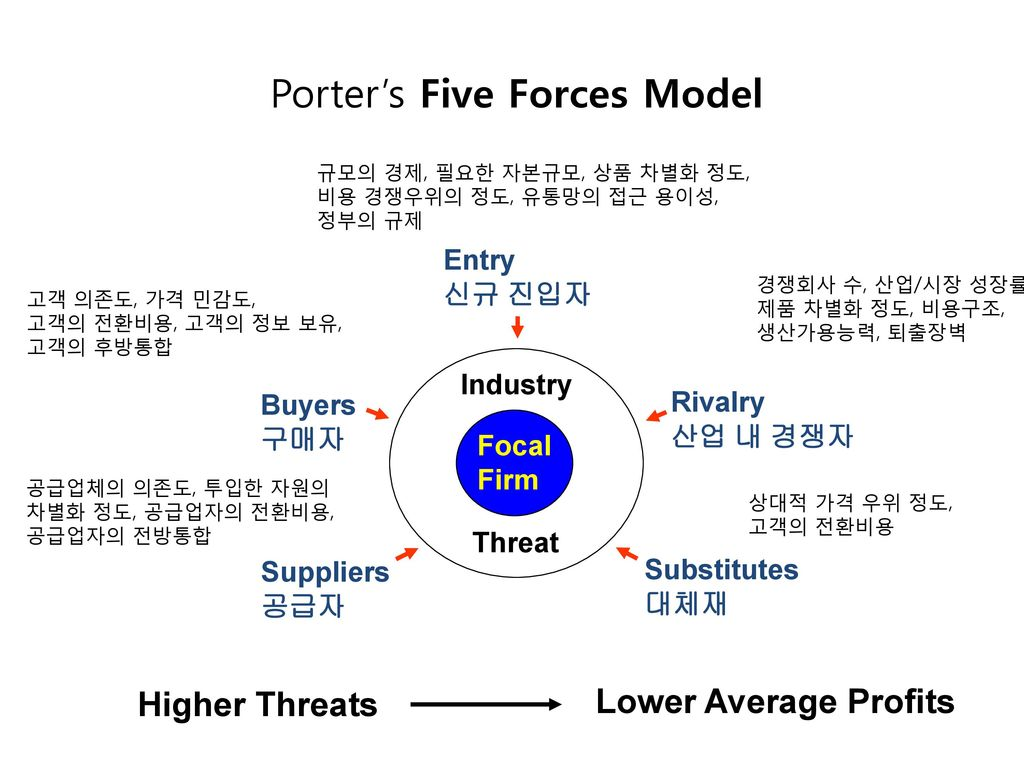 porters five forces on the medical device industry 1) threat of new entrants- low the mobile phone industry is already a well established market and the threat of a new entrant is quite low because i) capital requirement is very high to compete in the market like huge manufacturing costs, high research and development costs etc ii) barriers like patents make it difficult for new competitors.