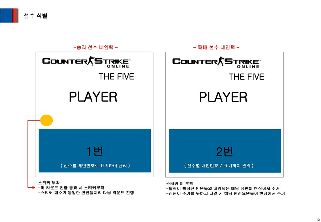 PLAYER PLAYER 1번 2번 THE FIVE THE FIVE 선수 식별 승리 선수 네임택 – - 패배 선수 네임택 -