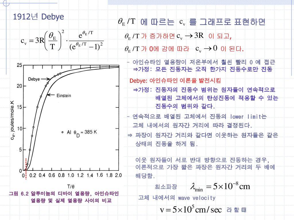 1912년 Debye 에 따르는 를 그래프로 표현하면 가 증가하면 이 되고, 가 0에 감에 따라 이 된다.