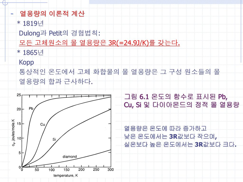 모든 고체원소의 몰 열용량은 3R(=24.9J/K)를 갖는다. * 1865년 Kopp