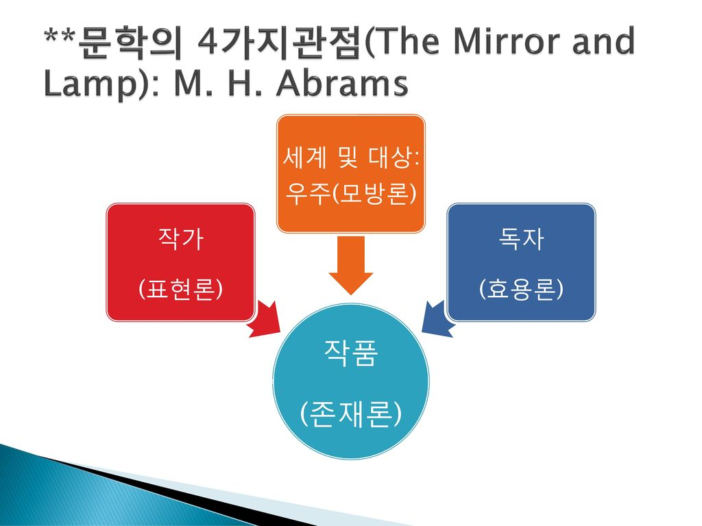 m h abrams the mirror and the Executive summary: the mirror and the lamp military service: psycho-acoustics  laboratory, harvard (wwii, classified research) wife: ruth claire gaynes (m.