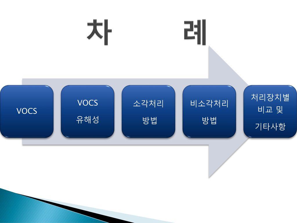 차 례 VOCS 유해성 소각처리 방법 비소각처리 처리장치별 비교 및 기타사항