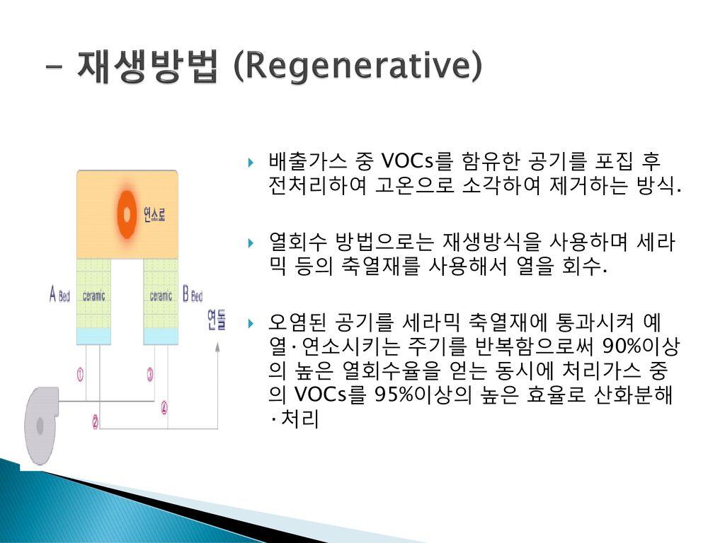 - 재생방법 (Regenerative) 배출가스 중 VOCs를 함유한 공기를 포집 후 전처리하여 고온으로 소각하여 제거하는 방식. 열회수 방법으로는 재생방식을 사용하며 세라 믹 등의 축열재를 사용해서 열을 회수.