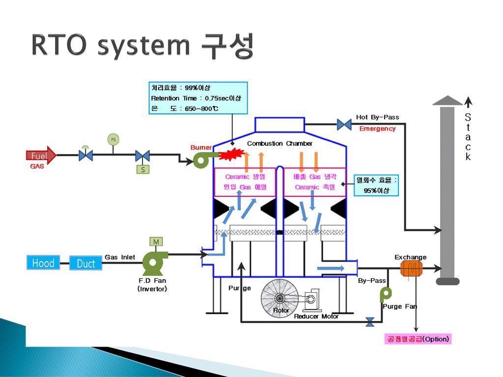 RTO system 구성