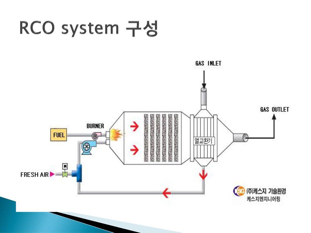 RCO system 구성