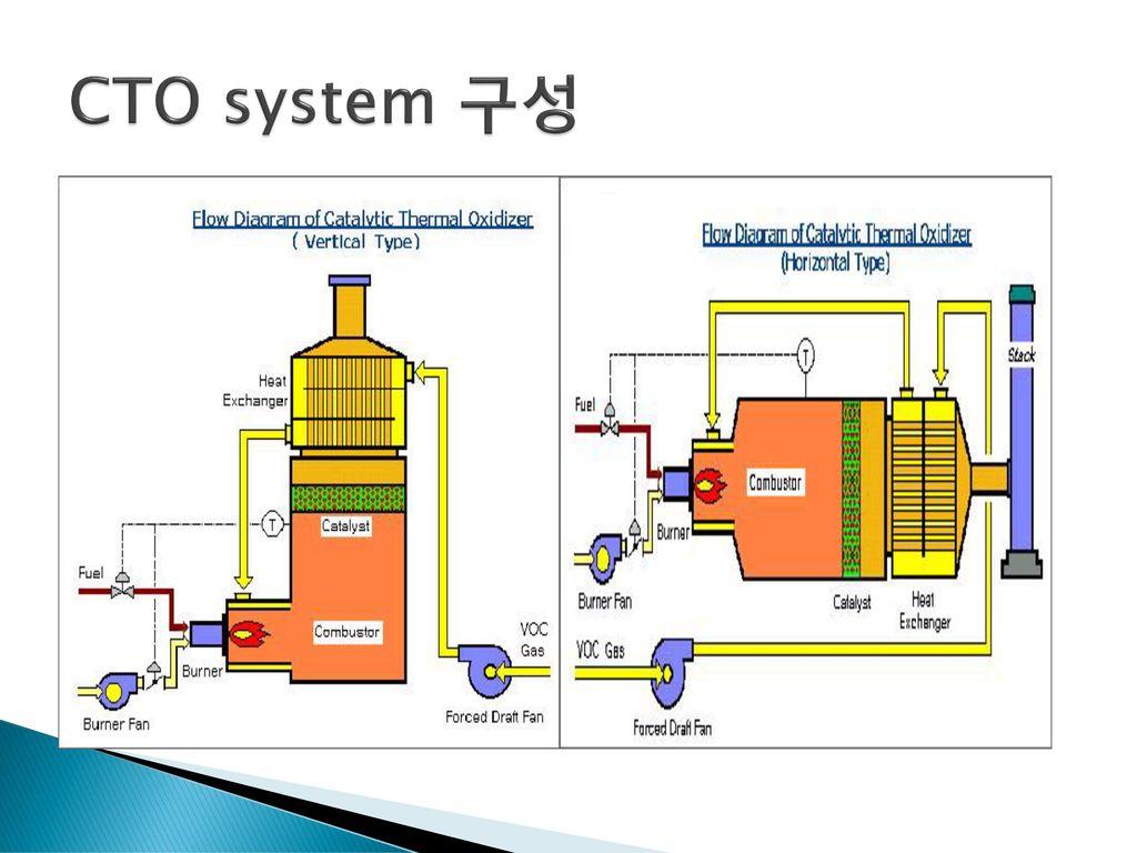 CTO system 구성