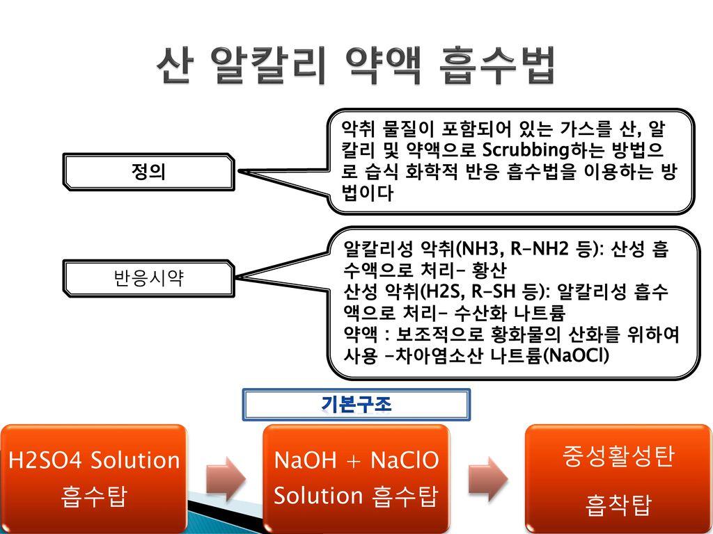 NaOH + NaClO Solution 흡수탑