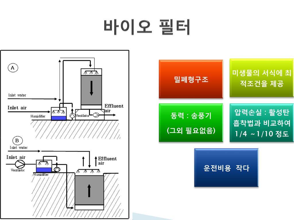 압력손실 : 활성탄 흡착법과 비교하여 1/4 ~1/10 정도