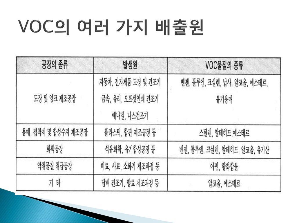 VOC의 여러 가지 배출원