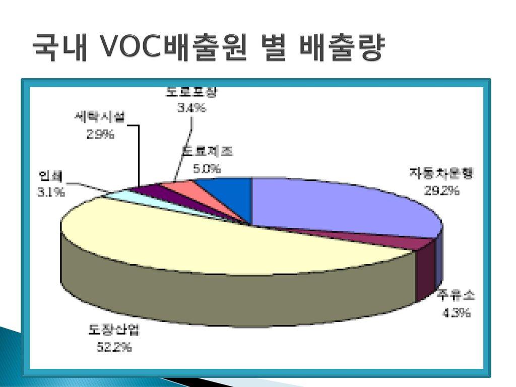 국내 VOC배출원 별 배출량