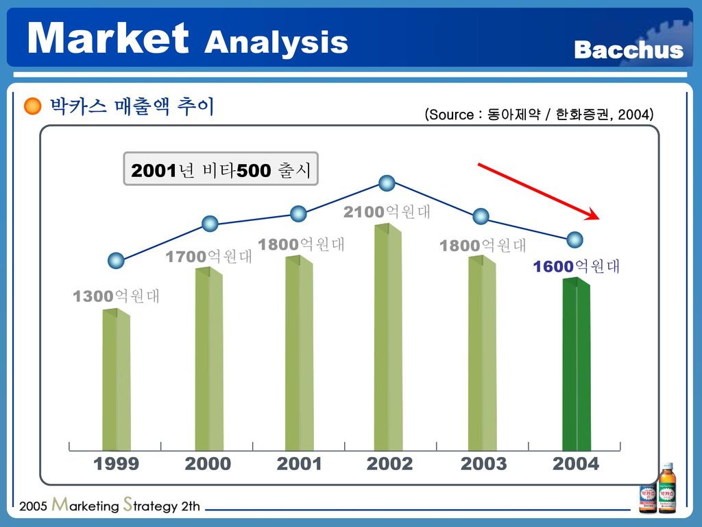 Market Analysis 박카스 매출액 추이 2001년 비타500 출시 1999 2000 2001 2002 2003