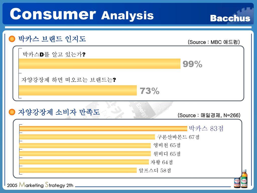 Consumer Analysis 99% 73% 박카스 브랜드 인지도 자양강장제 소비자 만족도 박카스 83점
