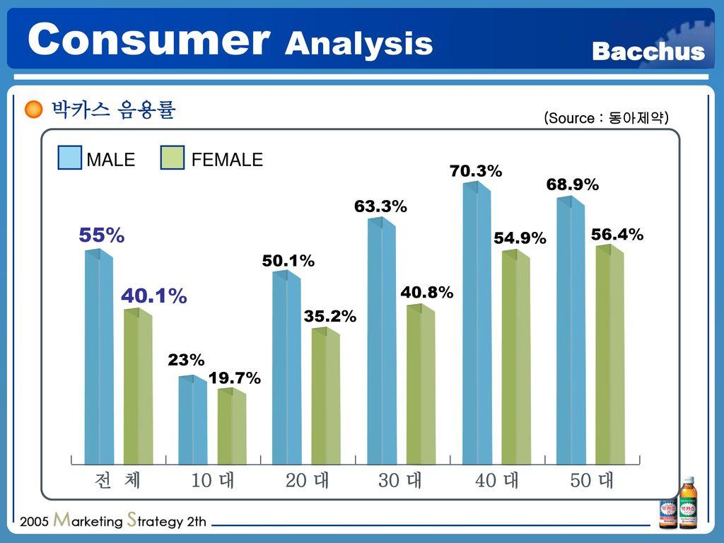 Consumer Analysis 박카스 음용률 55% 40.1% MALE FEMALE 전 체 10 대 20 대 30 대