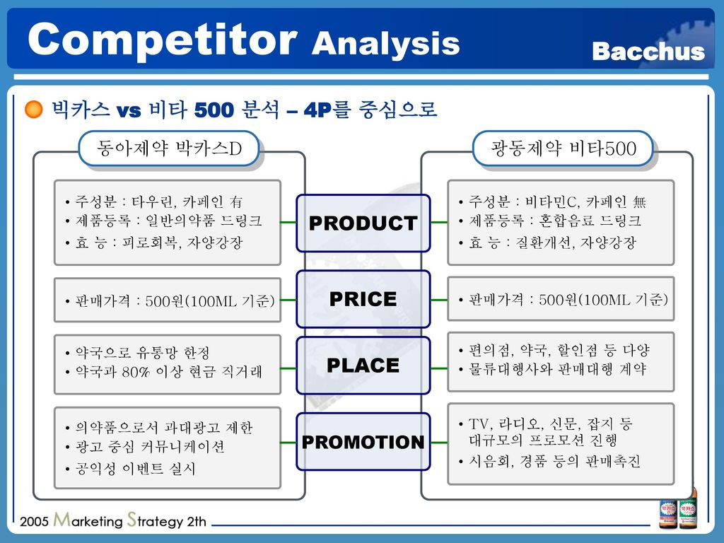 Competitor Analysis 빅카스 vs 비타 500 분석 – 4P를 중심으로 PRODUCT PRICE PLACE