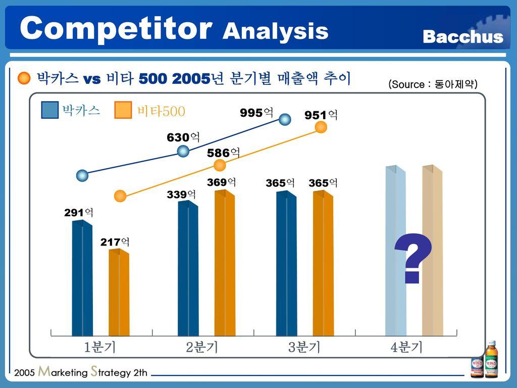 Competitor Analysis 박카스 vs 비타 500 2005년 분기별 매출액 추이 박카스 비타500 1분기 2분기