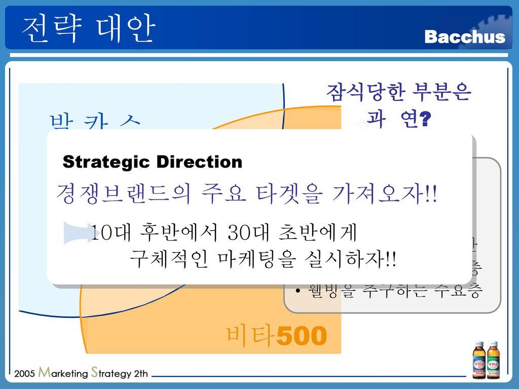 전략 대안 박 카 스 비타500 Strategic Direction 경쟁브랜드의 주요 타겟을 가져오자!! 잠식당한 부분은
