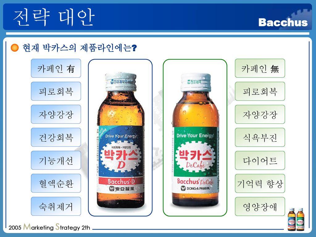 전략 대안 현재 박카스의 제품라인에는 카페인 有 카페인 無 피로회복 피로회복 자양강장 자양강장 건강회복 식욕부진 기능개선
