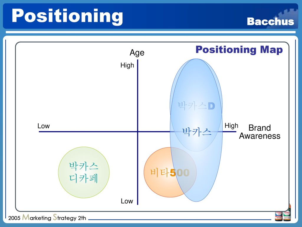 Positioning Positioning Map 박카스D 박카스 박카스 디카페 비타500 Age Brand Awareness