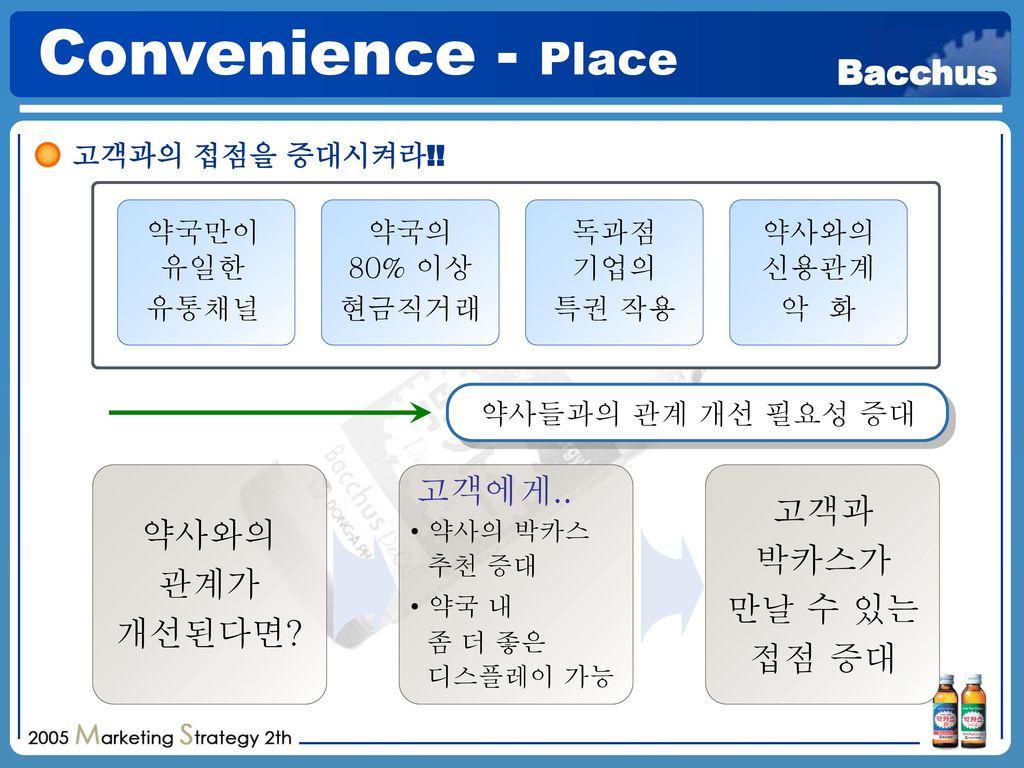 Convenience - Place 고객에게.. 고객과 약사와의 박카스가 관계가 만날 수 있는 개선된다면 접점 증대